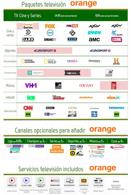 Nueva Oferta Orange Tv Julio 2018