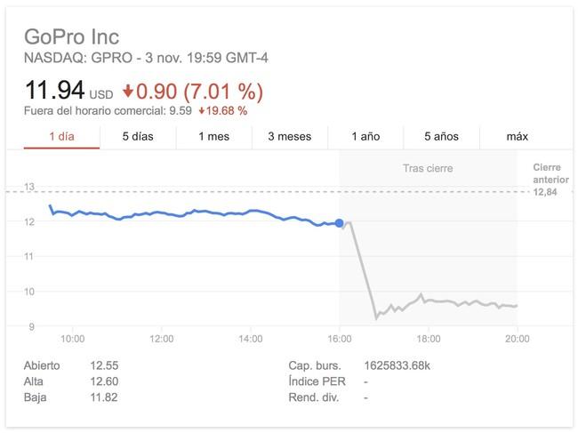 Gopro Stocks
