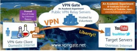 Libre acceso a servidores VPN a través de un nuevo proyecto de una Universidad Japonesa