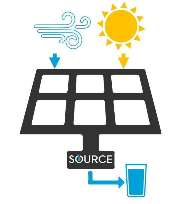 Source Operacion
