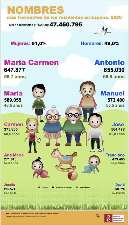 Nombres Espana