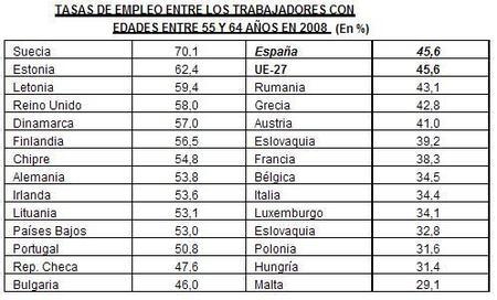 El empleo de los mayores españoles sigue bajo