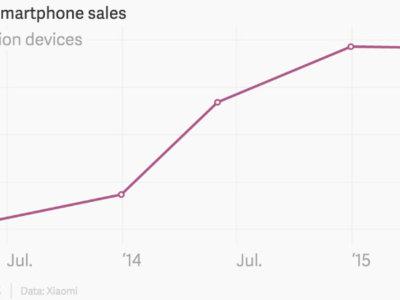 Las ventas de Xiaomi se estancan: el público pide renovación