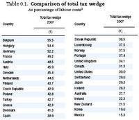 Cuidado que los impuestos no quiten trabajo