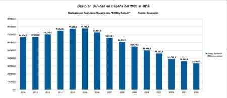 Gasto Sanidad Espana