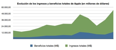 grafico beneficios apple resultados financieros
