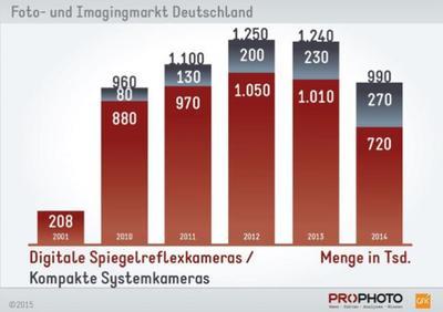 Las cámaras sin espejo han crecido un 17,4% en 2014, en Alemania, y las DSLR han caído sensiblemente