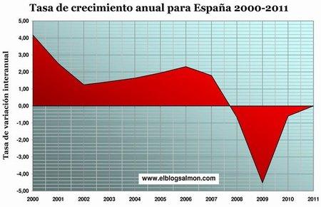 España y otros nueve países europeos se encuentran en recesión