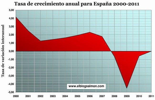 Tasa de crecimiento anual España 2000-2011