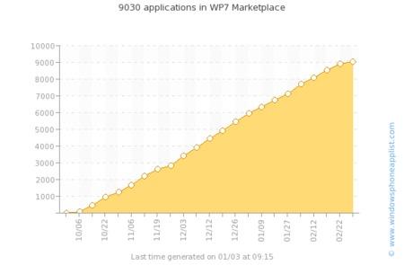 Se superan las 9.000 aplicaciones para Windows Phone 7