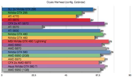 AMD 6950 1 GB benchmarks