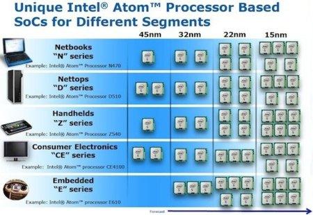 Intel ya tiene los 15 nanómetros en su punto de mira