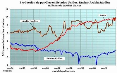 ¿Quién es quién en la producción de petróleo? Un análisis gráfico