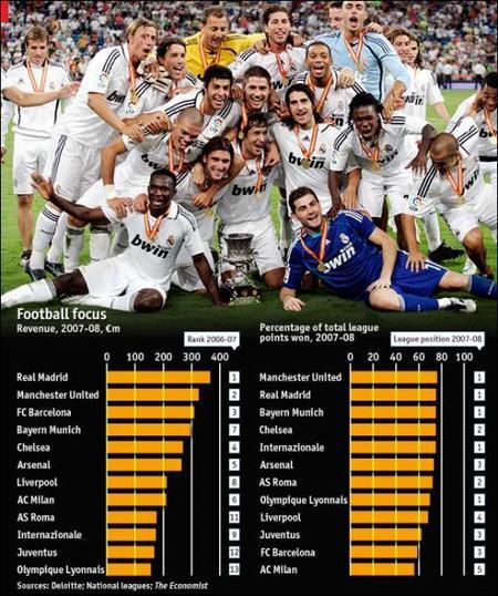 Real Madrid sigue primero en ingresos