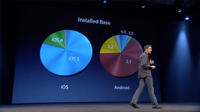 Adopción de iOS vs Android