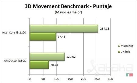 amd_kaveri_3d_movement_benchmark