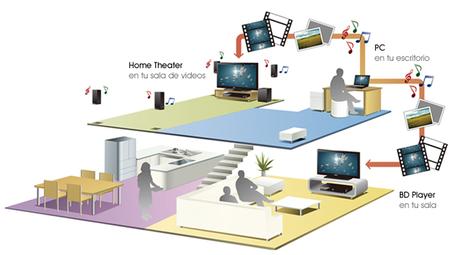 Tecnología DLNA en el hogar