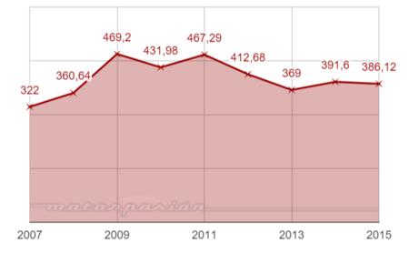 MULTAS DGT 2007-2015 MILLONES DE EUROS