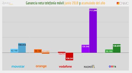 Ganancia Neta Lineas Moviles Junio Y Acumulado De 2018