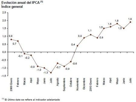 La subida del IVA genera un repunte importante del IPC