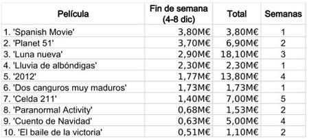 taquilla española 8 dic