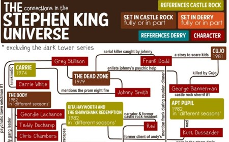 Stephen King Flow Chart