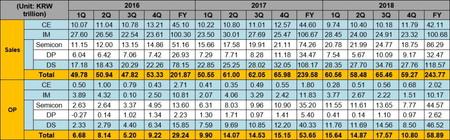 Ingresos y beneficios de Samsung por unidades