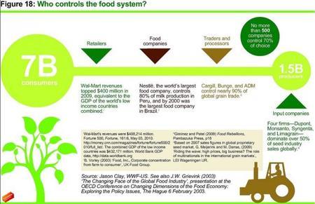 Oxfam Quién controla el sistema de alimentación