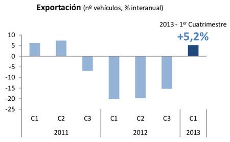 Exportaciones de vehículos 2011-2013