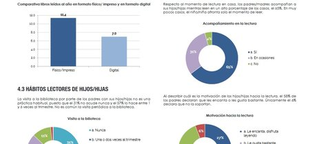El barómetro CICLIP arroja preocupantes datos sobre la competencia lectora