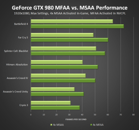Nvidia Geforce 344 75 Whql Performance