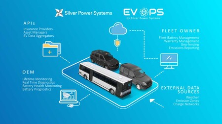 Silver Power Systems Ev Ops