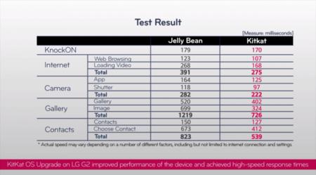 LG G2 Comparación Jelly Bean vs KitKat