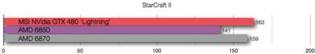 AMD 6870 benchmarks