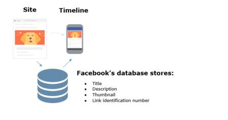 Un desarrollador afirma que los enlaces que compartes en Facebook Messenger son vulnerables
