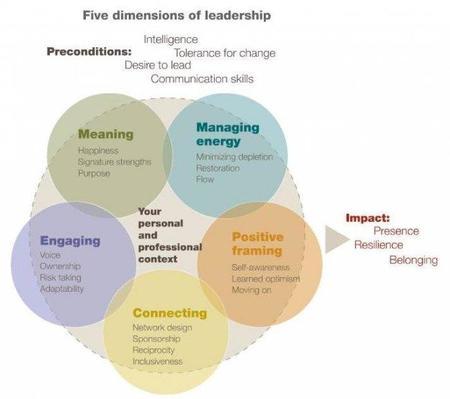 Los cinco elementos del liderazgo centrado