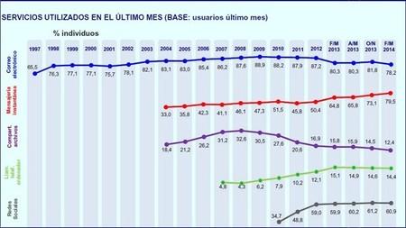 Los españoles ya utilizan más la mensajería instantánea que el correo electrónico