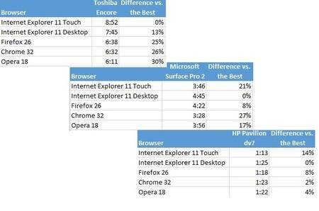 Resultados prueba de batería navegadores en Windows 8.1