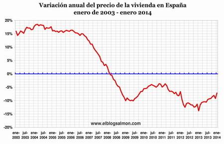 IMIE-variacion-anual