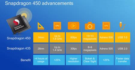 Snapdragon 450 Especificaciones