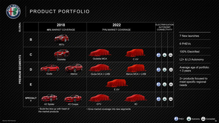 Alfa Romeo Plan