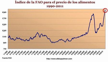 Precios de los alimentos baten nuevo récord histórico