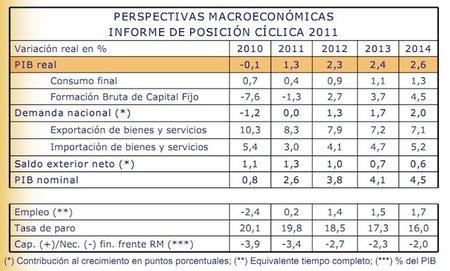 El Ministerio de Economía aumenta las previsiones de paro para el 2011