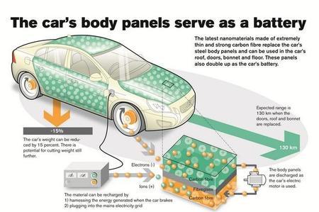Volvo desarrolla paneles de carrocería que actúan como batería