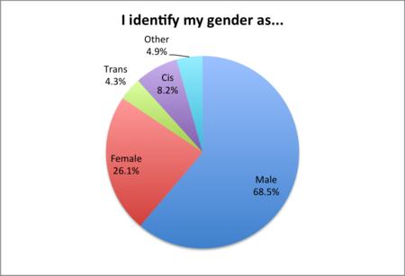 Género entre autores