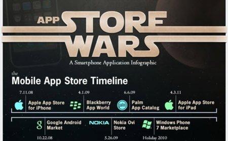 App Store Wars o una forma rápida de ver quién la tiene más grande