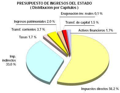 presupuesto-de-ingresos-del-estado.JPG