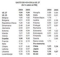 Investigación y Desarrollo en España retrasado