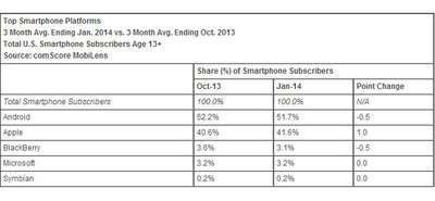 ComScore: Windows Phone es el tercer sistema en Estados Unidos, por encima de BlackBerry