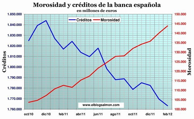 Morosidad y crédito de la banca española